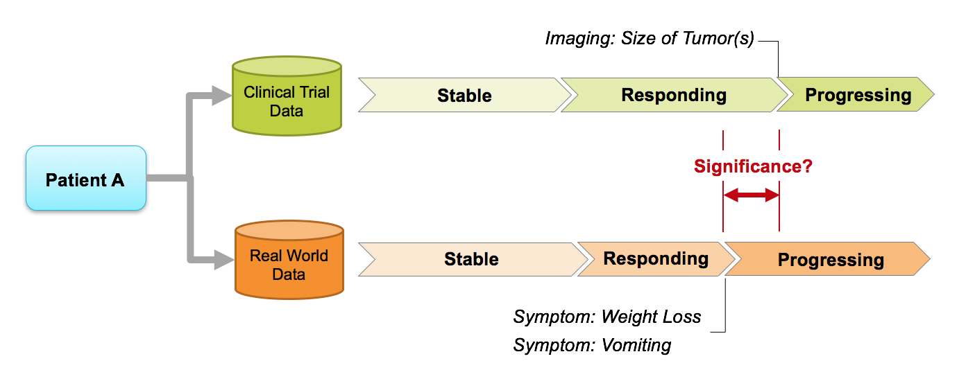 Diagram demonstrating the ICAREdata™ project's approach, which will begin by comparing an individual's clinical trial data to their clinical treatment data. We can compare these endpoints and determine what significance can be gleamed from the similarities and differences in these two types of endpoints.