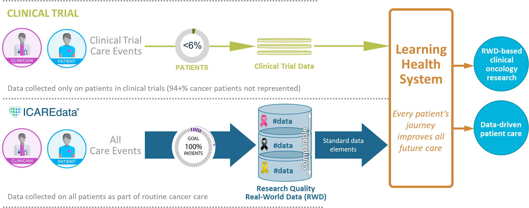Diagram showing how ICAREdata® project supports the collection of high quality, mCODE based real-world data to enable clinical oncology research and contribute to a learning health system.